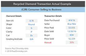 Blue Nile Stock Chart Diamond Recycling Could Save The Natural Industry Kitco News