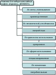 Маркетинговый анализ упаковки Реферат Изучаемый образец потребительской упаковки Барокко кондитерской корпорации roshen был проанализирован с точки зрения классификации потребительской
