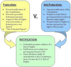 Federalist And Anti Federalist Venn Diagram Constitution Clipart Anti Federalist Graphics Illustrations