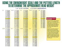 Golf Club Length Fitting Chart Putter Length Fitting Chart Putter Height Chart Swing Weight