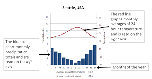 Seattle Temperature Chart Geog100 4 Global Climates And Ecosystems