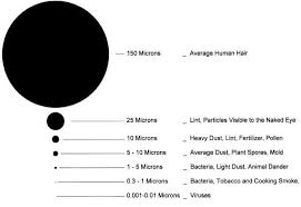 How Big Is A Micron Chart What Is A Micron And Why Micron Size Matters For Water