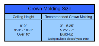 Crown Molding Size Chart Here Is The Official Rgcmsc