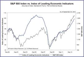 Conference Board Leading Indicators Chart The Conference Boards Index Of Leading Economic Indicators