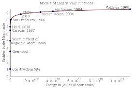 A logarithmic scale (or log scale) is a way of displaying numerical data over a very wide range of values in a compact way—typically the largest numbers in the data are hundreds or even thousands. Ph Decibels And The Richter Scale Maple Programming Help