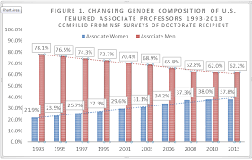 essay calls for new metaphor clogged pipeline on academic and figure 2 shows that women as a percentage of full professors have almost tripled from 9 8 percent in 1993 to 24 2 percent in 2013 yet compared to the