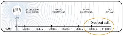 What Is Db Gain In Context Of Cell Phone Antenna Signal