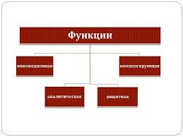 Презентация Предпринимательский риск и способы его измерения  Описание слайда