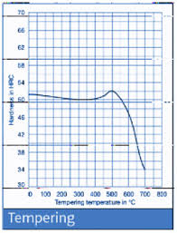 52100 Tempering Chart H10 Aisi H10 Din 1 2365 Skd7 Die Steel And Tool Steel