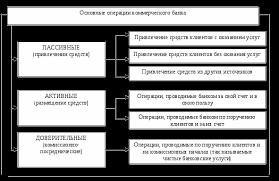 Операции коммерческого банка с ценными бумагами проблемы и  1 1 Характеристика операций коммерческого банка