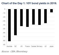 Uk Bond Yields Chart The Enormous Slide In Australian Bond Yields This Year In