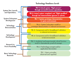 Technology Readiness Level Technology Readiness Levels Are Widely Adopted Machine Design