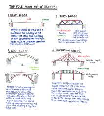 the types of bridges enis eryilmaz civil engineer s blog