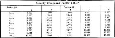 Annuity Factor Chart Adjusting Time Value Of Money Techniques