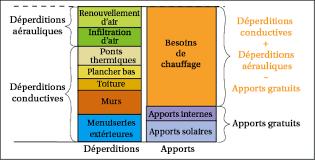 Wonderful Calcul Classe Energetique Maison Nouvelles Id Es Bilan Scarr Co Int Rieur