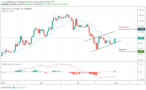 Litecoin Price Analysis Ltc Usd Making A Strong Effort To