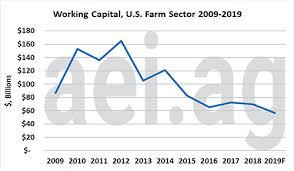 Working Capital Chart Managing Working Capital