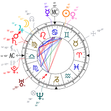 Venus Williams Birth Chart Astrology And Natal Chart Of Venus Williams Born On 1980 06 17