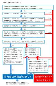 時短 営業 協力 金 大阪