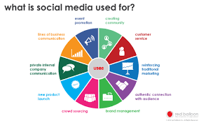 brand management objectives the executives guide to social media social media objectives red