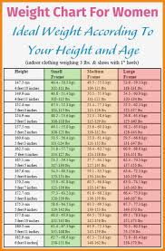 Normal Height And Weight All You Need To Know About Normal Height And Weight Chart Normal