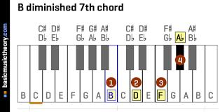 Basicmusictheory Com B Diminished 7th Chord