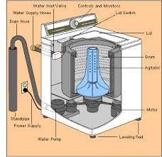 similiar washing machine installation keywords washing machine installation washing machine
