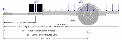 Tractor Trailer Weight Distribution Chart Trailer Axle Position Trailer Building Where Does The