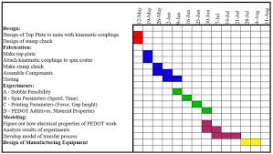 Keeping Track Of Work Gantt Charts Engineer Blogs