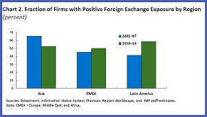 Which Sectors Have Increased Exposure To Exchange Rate