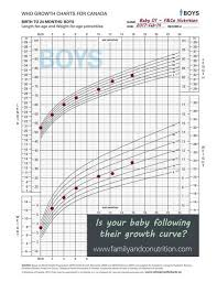 Baby Girl Growth Chart Canada Growth Charts Everything You Need To Know About Your