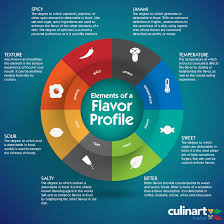 Flavor Profile Chart