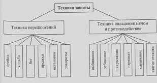 Реферат Баскетбол ru Рис 14 Классификация техники защиты