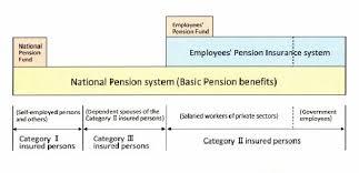 Pension Credit Entitlement Chart