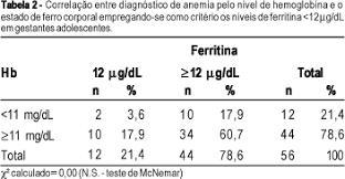 para que serve o exame de ferritina