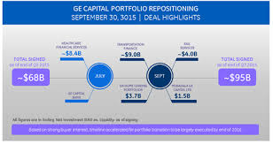 ge capital customer services ge a simpler more valuable digital industrial company ge reports