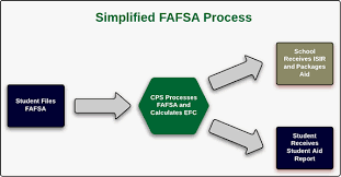 Fafsa Flow Chart Financial Aid Eligibility List Of Financial Aid Requirements