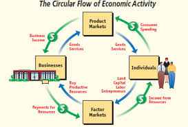 ssemi    quot education is the most powerful weapon which you can use    take the piece of paper i    ve given you and draw a circular flow diagram    include businesses  households individuals  factors markets  product market