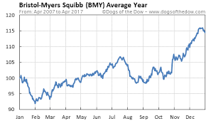 Bmy Stock Quote Mesmerizing BMY Stock Quote BristolMyers Squibb