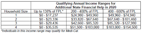 Covered California Fpl Chart 2016 2020 Open Enrollment Official Website Assemblymember