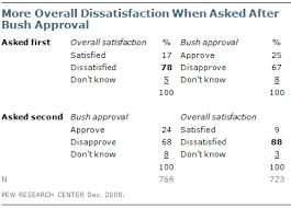 Questionnaire Design Pew Research Center Methods