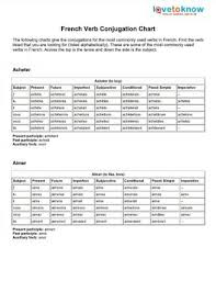 French Verb Tenses Chart Charts For French Verb Conjugations French Verbs Verb
