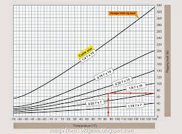 Aircraft Electrical Wire Size Chart Top Aircraft Rigging