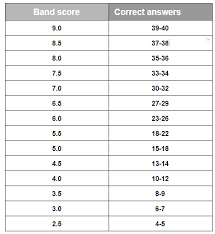How Is Ielts Band Score Calculated Explained In Detail