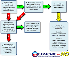 Health Insurance Exchange Flow Chart