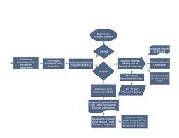 Crm Flow Chart Crm Lead Process Flowchart Umassonline Technology Team