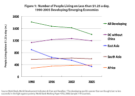 Poverty Line Chart Poverty Statistics Graphs How Accurate Are The Numbers