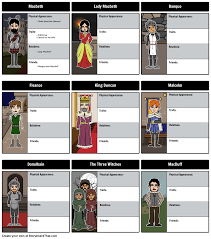 follow the characters of the tragedy of macbeth by creating a follow the characters of the tragedy of macbeth by creating a character map from storyboard that