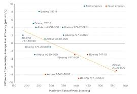 Fuel Consumption Comparison Chart Size Matters For Aircraft Fuel Efficiency Just Not In The