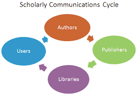 scholarly communication   university of victoriascholarly communication cycle